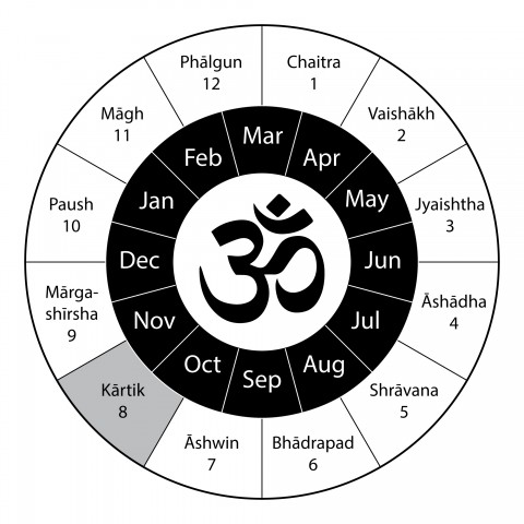 Names of Hindu Months